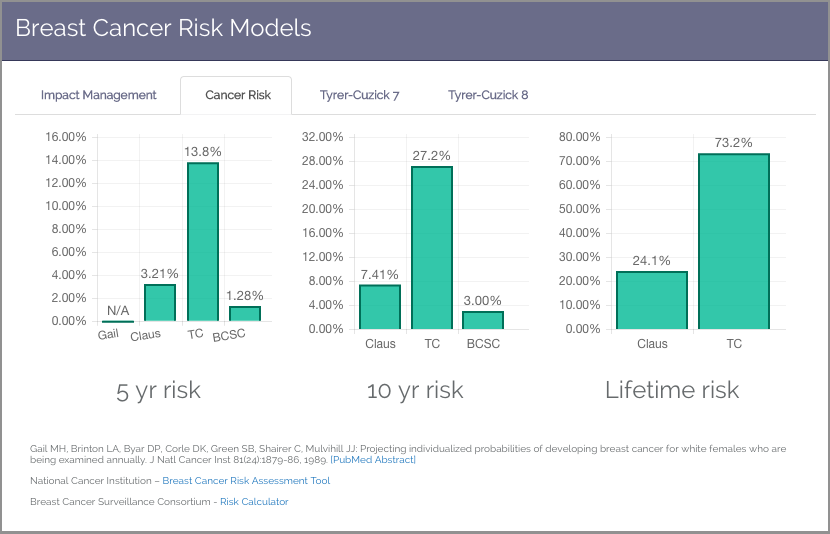 Genetic Cancer Risk Models